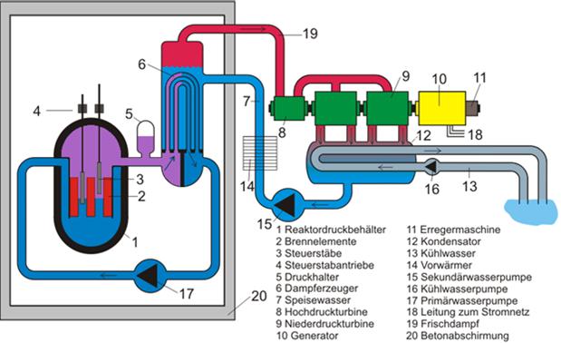 Ungewöhnlich Dampfkesselfunktion Zeitgenössisch - Elektrische ...